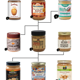 16 Peanut-Free Nut Butter Brands to Try! #peanutfree #nutbutter