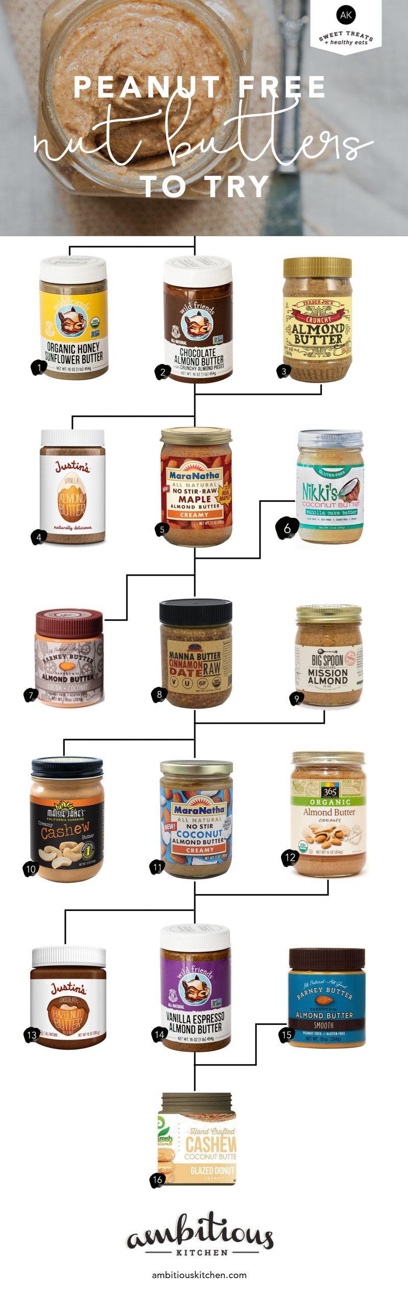 collage of nut butter products