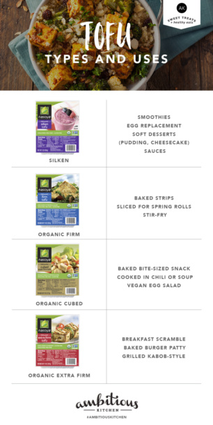 Tofu Types and Uses graphic