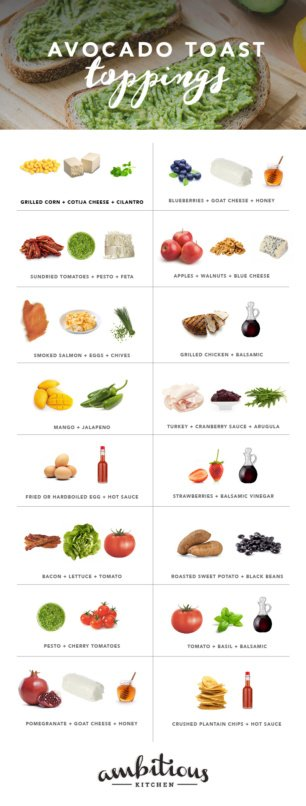 graphic of avocado toast toppings